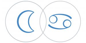 Hold haladása a Rák csillagjegyben Artemisz Asztrológia Iskola Debrecen