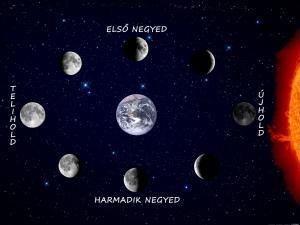 Artemisz Asztrológia Holdnaptár Holdfázisok