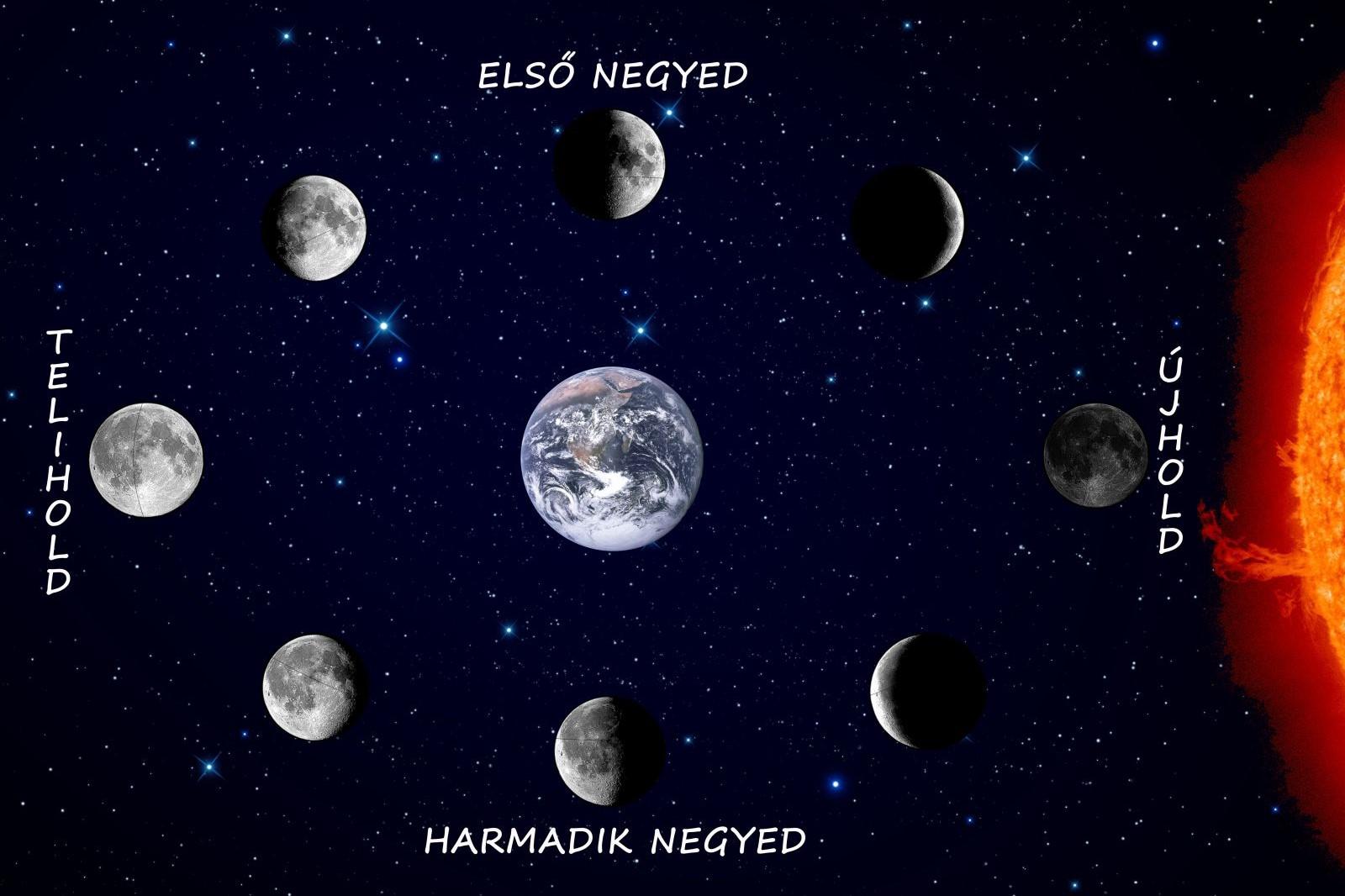 Holdnaptár Holdfázisok Artemisz Asztrológia Iskola Debrecen