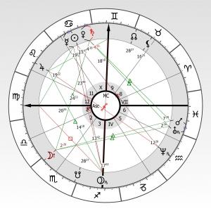 Horoszkóp elemzés menete Artemisz Asztrológia Debrecen