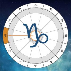 Bak aszcendens a horoszkópban Artemisz Asztrológia Debrecen